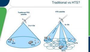 Satelit Nusantara Satu, HTS pertama di Indonesia  - LABORATORIUM